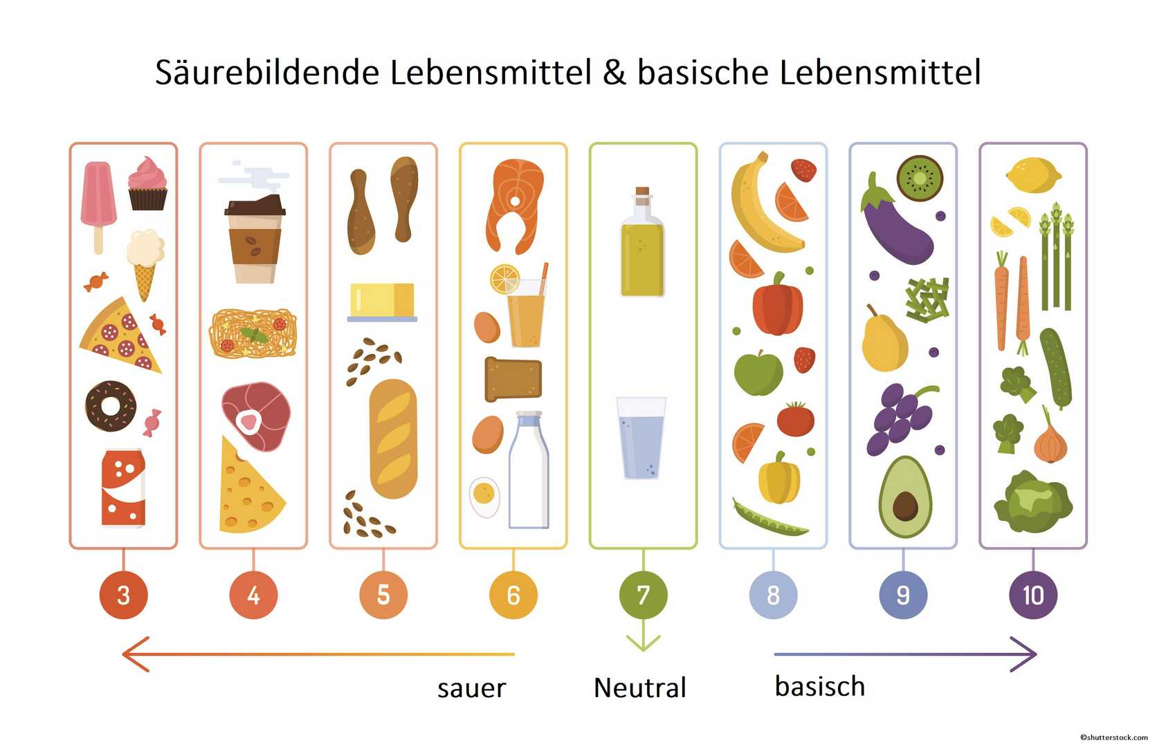 Säure-Basen-Haushalt ph-Wert Tabelle Säuren Basen Lebensmittel