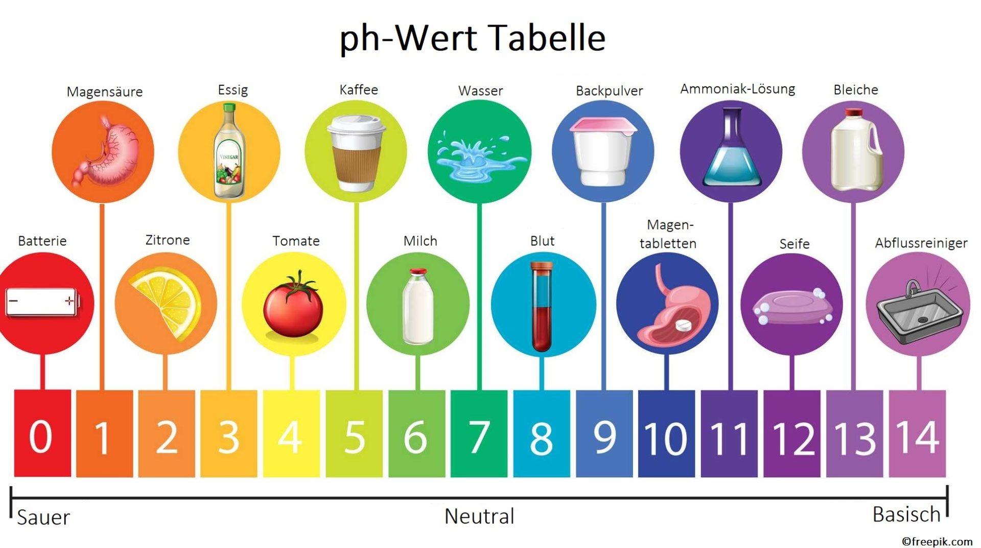 Säure-Basen-Haushalt ph-Wert Tabelle Säuren Basen